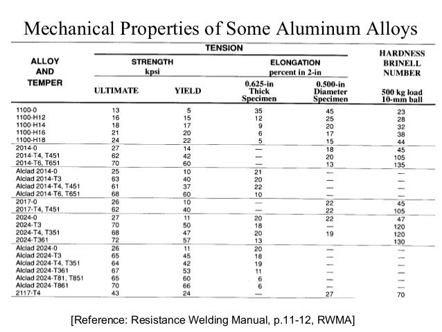 solutions manual electrical properties of materials solymar